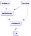 Modulatore AM (schema).png