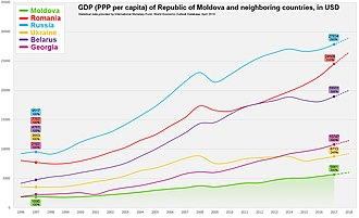 Economy of Moldova - Image: Moldova GDP PPP vs Other Countries