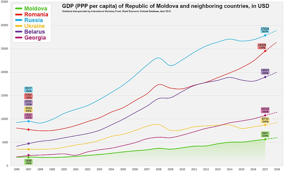 Moldova GDP PPP vs Other Countries