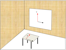 Vertical and horizontal - Wikipedia