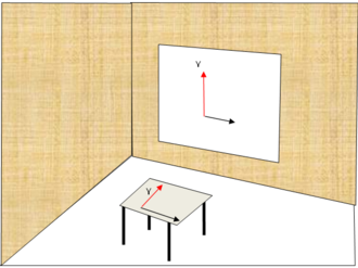 Horizontal plane - The y-axis on the wall is vertical but the one on the table is horizontal.