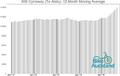 NW Cycleway (Te Atatu) moving average.png