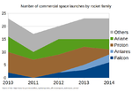 Number of commercial space launches by rocket family.png