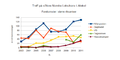 Number of references to SNL in Atekst 2003-2011.png