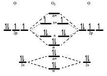 o2 molecular orbital diagram