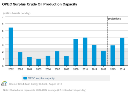 OPEC surplus crude oil production capacity, 2002-2012 (US EIA) OPEC Surplus Crude Capacity.png
