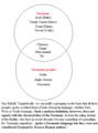 Overlap between Germani and Germanic peoples.png