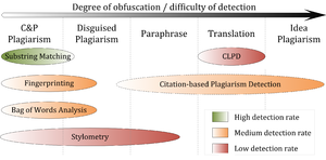 Plagiarism detection - Detection performance of CaPD approaches depending on the type of plagiarism being present