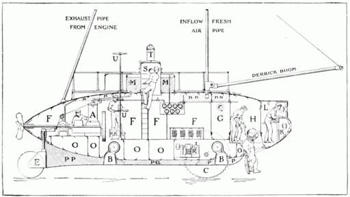 PSM V58 D177 Longitudonal section of the submarine argonaut