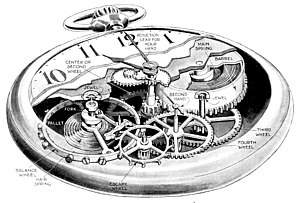 Mechanical watch - Cutaway drawing of pocketwatch, with parts labeled