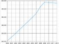 Population estimates of Maldives.png