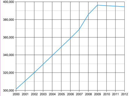 Demographics of the Maldives, from 2000 to 2012 Population estimates of Maldives.png