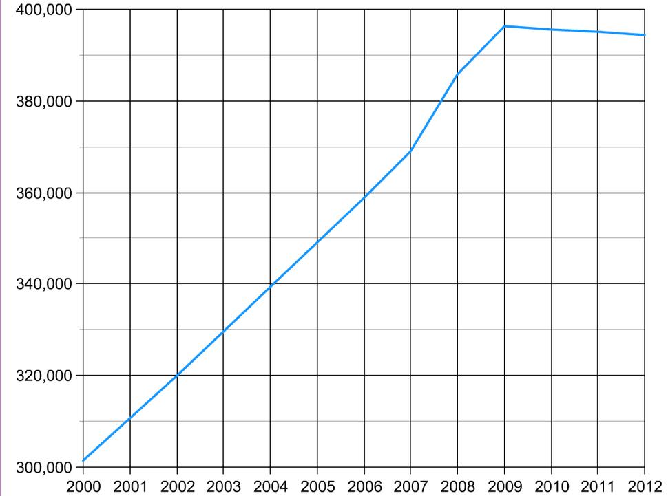 Population estimates of Maldives