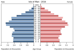 Population pyramid of Isle of Man 2016.png