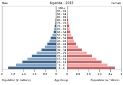 Population pyramid of Uganda 2015.png