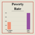 Poverty Rate Comparison of LA County and Little Toyko.png