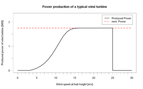 Wind turbine design - Wikipedia