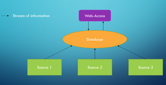 Biological database - Concept of Primary databases