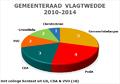 Raad Vlagtwedde 2010-2014.png