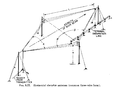 Radio Antenna Engineering-Fig3-77.png