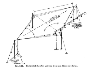 Rhombic antenna - A horizontal three-wire rhombic antenna.  This example is terminated with a lossy transmission line instead of a resistor.