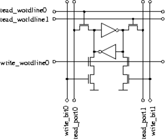 """Register file -  A typical register file -- """"triple-ported"""", able to read from 2 registers and write to 1 register simultaneously -- is made of bit cells like this one."""