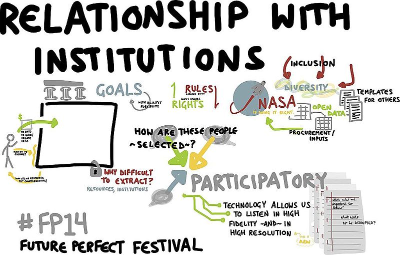 File:Relationships with Institutions.jpg