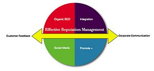 English: Reputation management graphic that br...