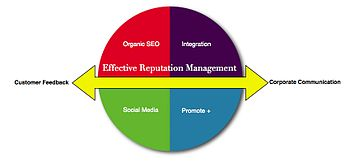 English: Reputation management graphic that br...