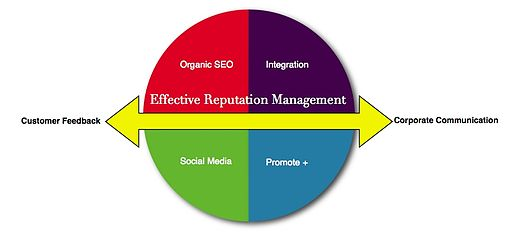 Reputation-management-graphic