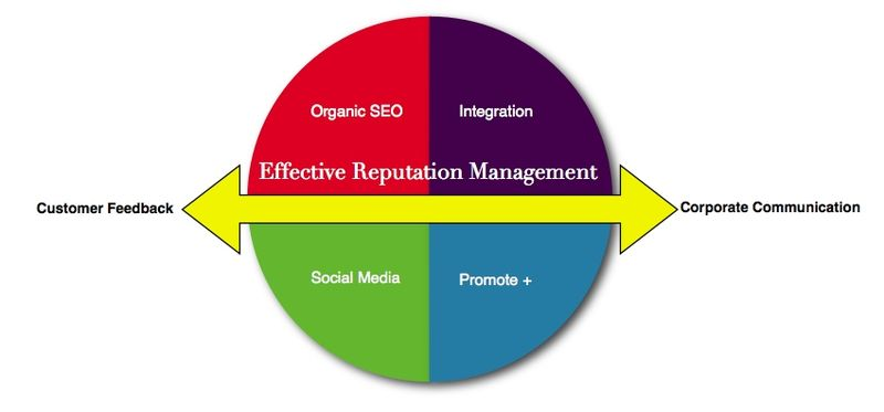 File:Reputation-management-graphic.jpg