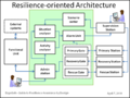 Resilience-oriented architecture.png