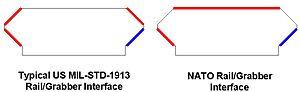 """NATO Accessory Rail - Image: STANAG 4694 """"NATO Accessory Rail"""" 2"""