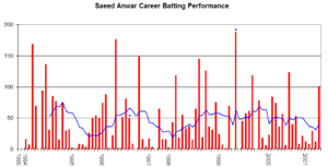 Saeed Anwar - Saeed Anwar's career performance graph.