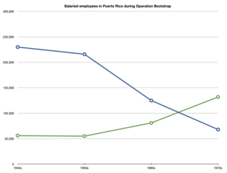 Operation Bootstrap - Chart demonstrating how the economy of Puerto Rico shifted from agriculture to manufacturing by showing how the salaried employees during Operation Bootstrap significantly increased manufacturing jobs (green line) while decreasing agricultural jobs (blue line).