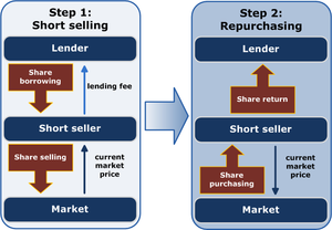 Short (finance) - Schematic representation of short selling in two steps. The short seller borrows shares and immediately sells them. The short seller then expects the price to decrease, when the seller can profit by purchasing the shares to return to the lender.