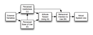 Technology acceptance model - Image: Technology Acceptance Model