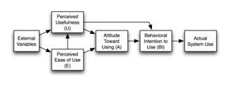Technology acceptance model - Image: Technology Acceptance Model