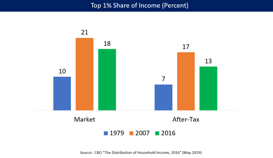 U.S. share of income (pre-tax and after-tax) earned by top 1% households in 1979, 2007, and 2015 (CBO data). The first date (1979) reflects the more egalitarian pre-1980 period, 2007 was the peak inequality of the post-1980 period, and the 2015 number reflects the Obama tax increases on the top 1% along with residual effects of the Great Recession.[166]