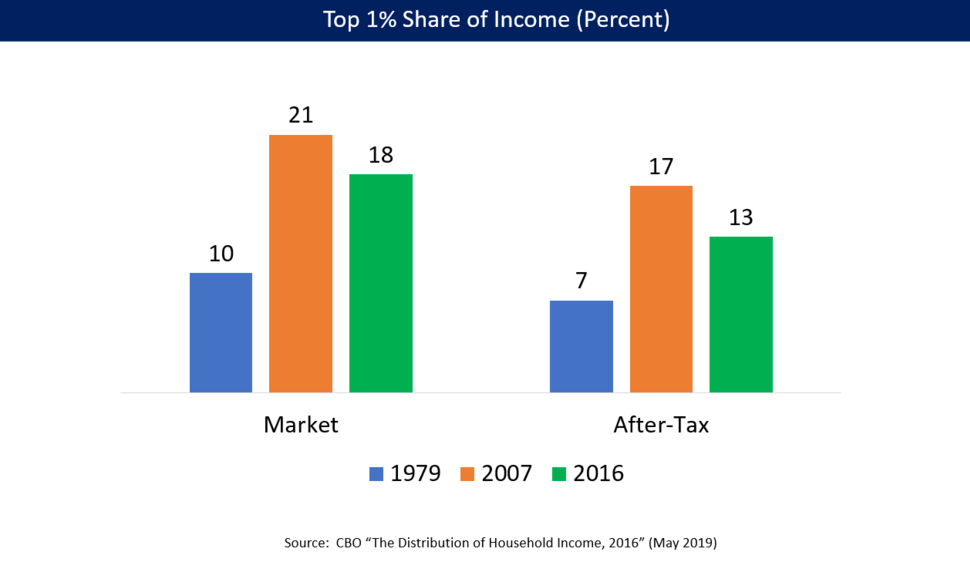 Top 1 pct share of income 1979 2007 2014