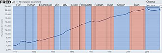 Jobs created during U.S. presidential terms - Image: Total government workers employment
