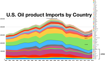 United States oil product imports by country