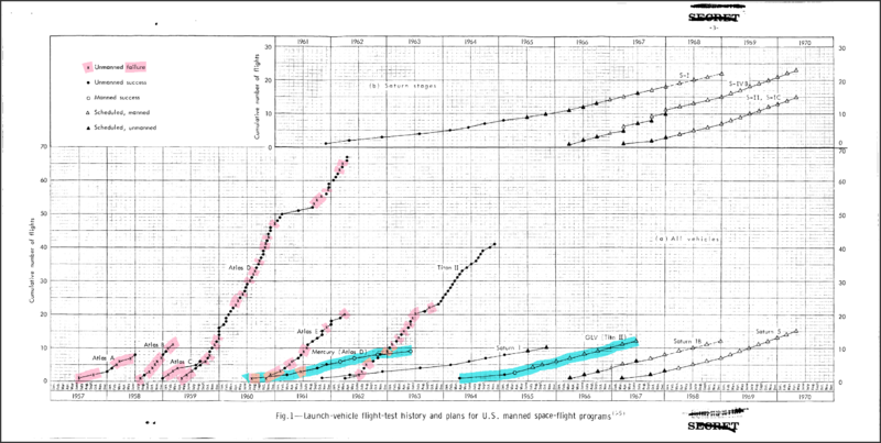 USAF ICBM and NASA Launch Vehicle Flight Test Successes and Failures (highlighted).png