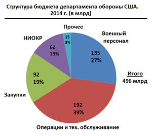 https://upload.wikimedia.org/wikipedia/commons/thumb/6/67/US_DOD_budget_2014_RUS.png/300px-US_DOD_budget_2014_RUS.png