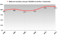 Venezuela Maternal mortality rate 1990-2013.png