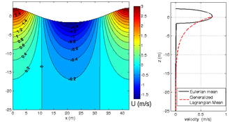 Stokes drift - Stokes drift under periodic waves in deep water, for a period T = 5 s and a mean water depth of 25 m. Left: instantaneous horizontal flow velocities. Right: average flow velocities. Black solid line: average Eulerian velocity; red dashed line: average Lagrangian velocity, as derived from the Generalized Lagrangian Mean (GLM).