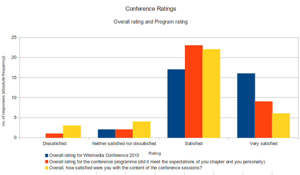 WMConf 2013 survey conference ratings preliminar.png
