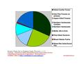 Washburn County WI Native Vegetation Pie Chart Wiki Version.pdf