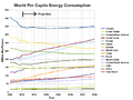 World per capita energy consumption projection.png