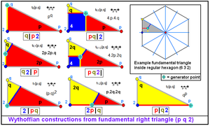 Wythoff construction - Wythoffian constructions from 3 mirrors forming a right triangle.
